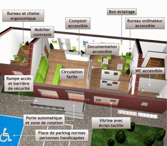 Intégration de l'ergonomie dans la conception des bâtiments